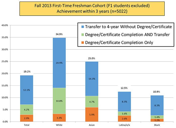 Graph showing the Fall 2013 First-Time Freshman Cohort (F2 students excluded) Achievement within 3 years (n=5022)
