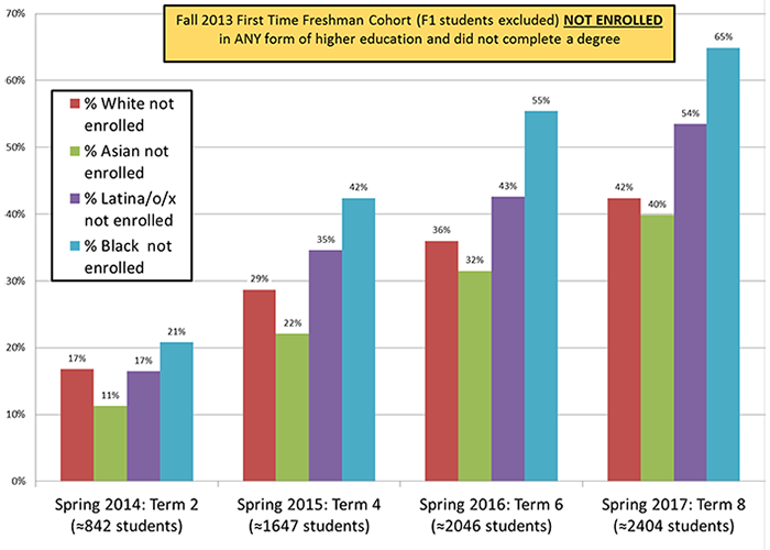 Graph showing the Fall 2013 First time Freshman Cohort (F1 students excluded) not enrolled in any form of higher education and did not complete a degree