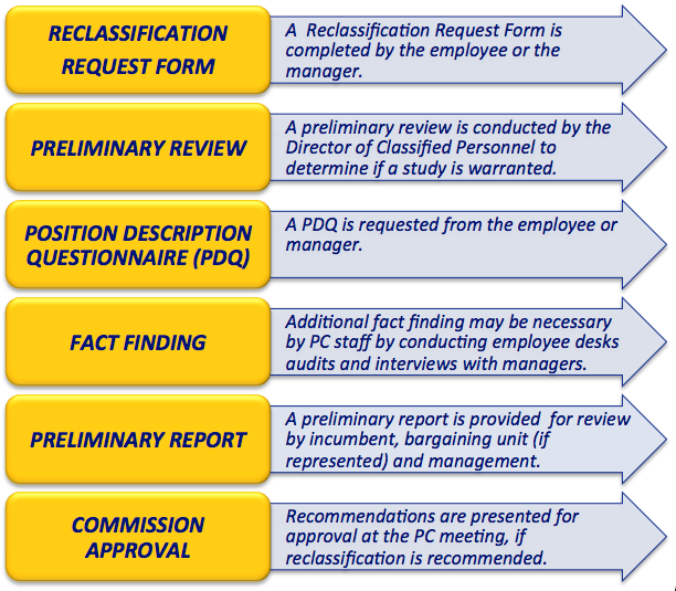 Steps in a Reclassification Process